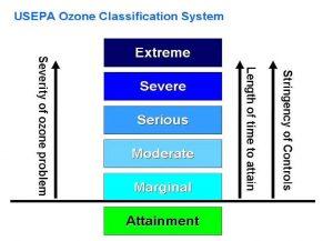 U.S. EPA Ozone Classification System