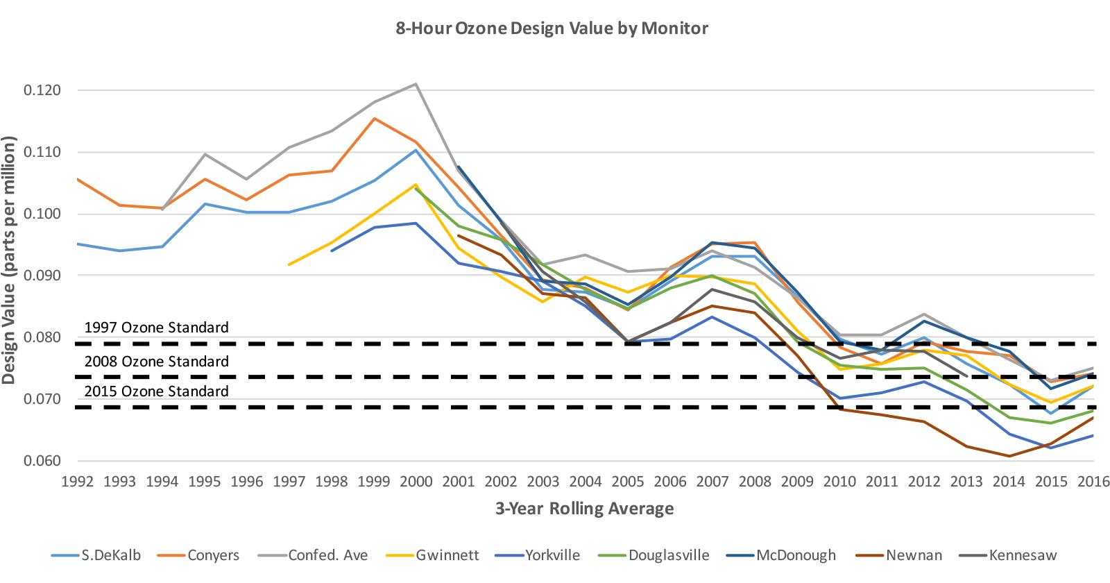 Chart - Ozone Levels in metro Atlanta