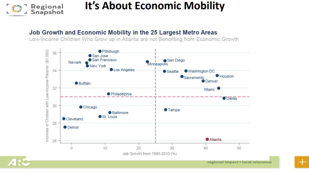 Economic mobility chart