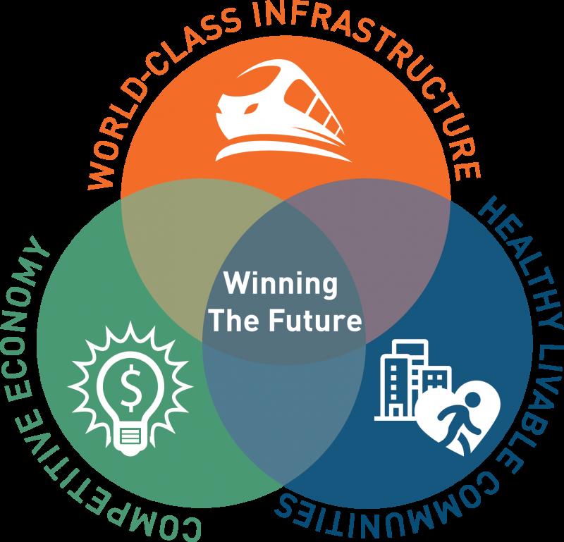 The Atlanta Region's Plan Venn Diagram - Winning the Future