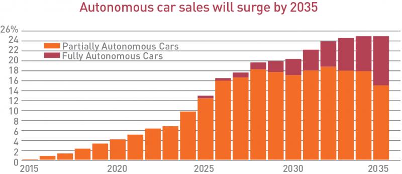Graph - Autonomous car sales will surge by 2035