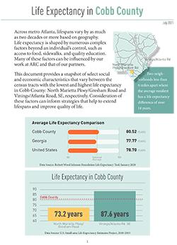Cobb County Life Expectancy Snapshot