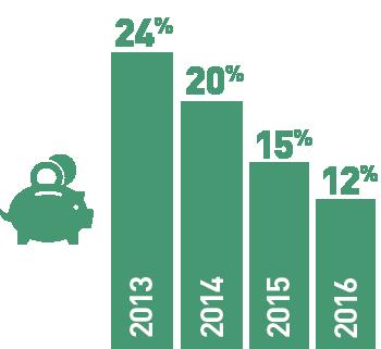 Chart – Survey respondents who said the economy was the biggest problem facing metro Atlanta