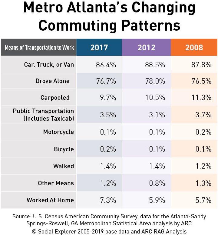 Metro Atlanta's Changing Commuting Patterns chart