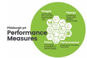 p4 Performance Measures graphic