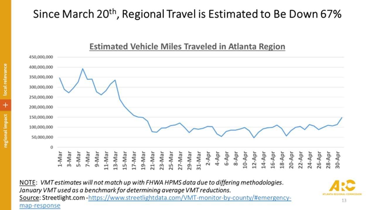 Estimated Vehicle Miles Traveled (VMT) in the Atlanta Region (20 Counties)
